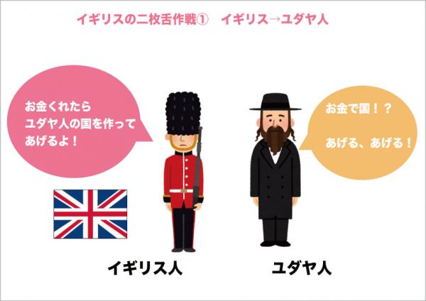イギリスの二枚舌作戦