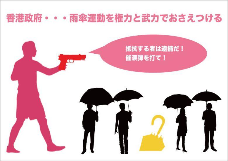 雨傘運動は逮捕者が続出