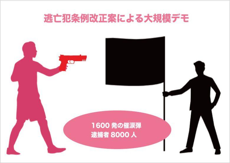 逃亡犯条例改正案による大規模デモを解説