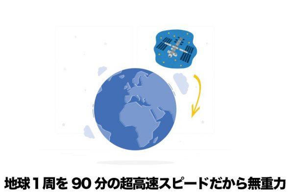 ISSは無重力状態をつくっている