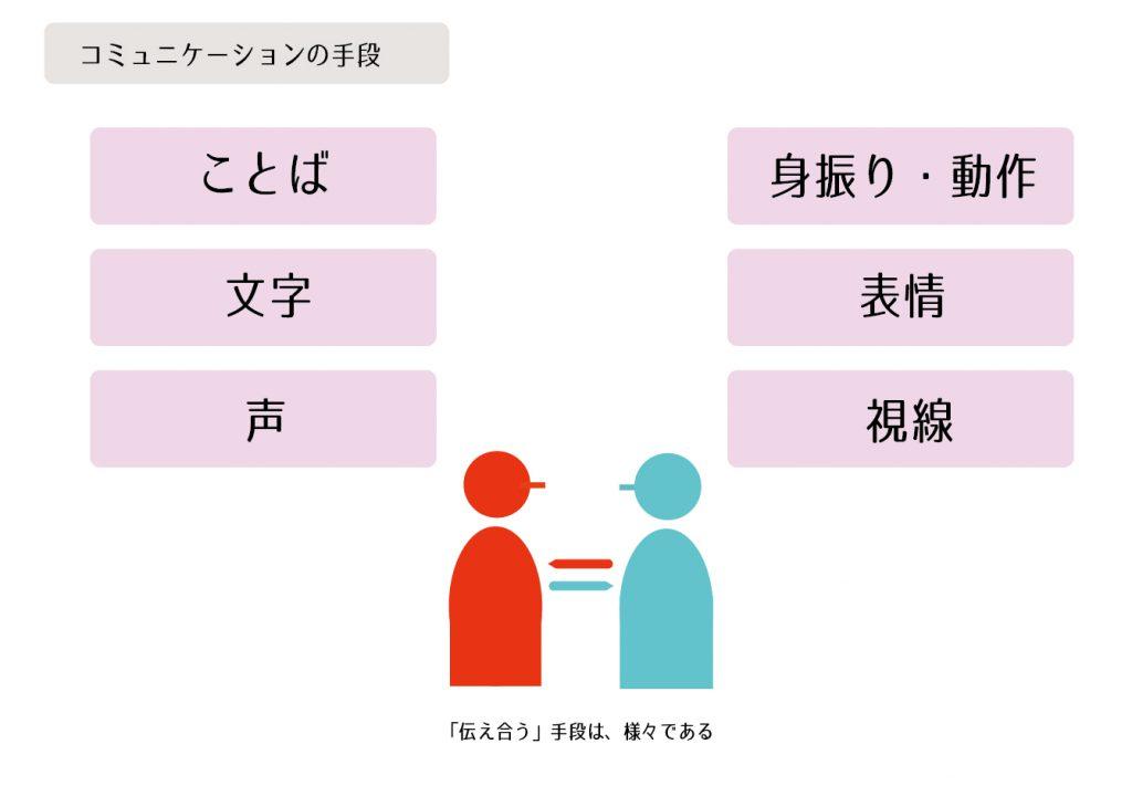 コミュニケーションの手段