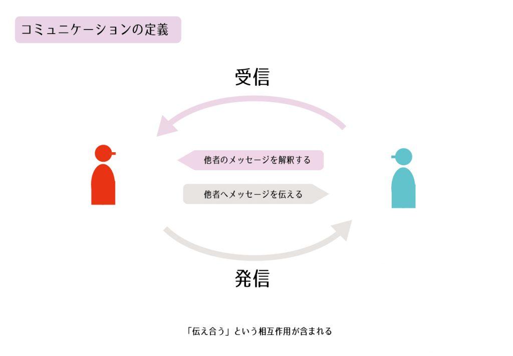 コミュニケーションの定義